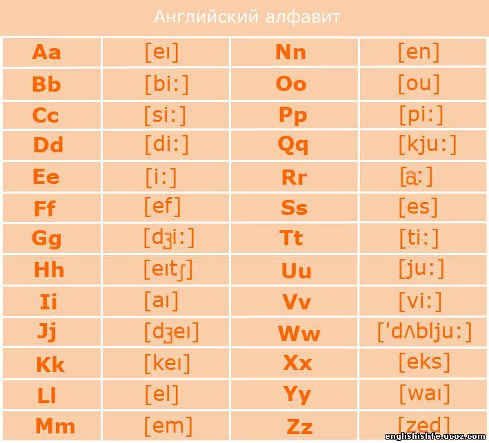 Слова на английском языке с транскрипцией в картинках